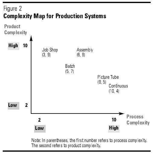 Managing Complex Production Processes