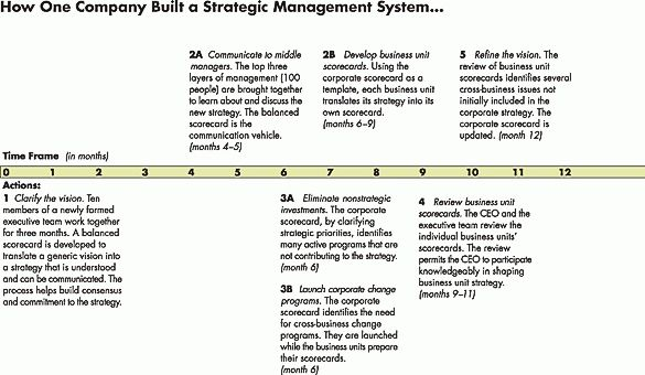 Using the Balanced Scorecard as a Strategic Management System
