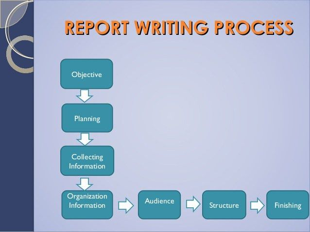 What is Report Writing and its types with Format Samples