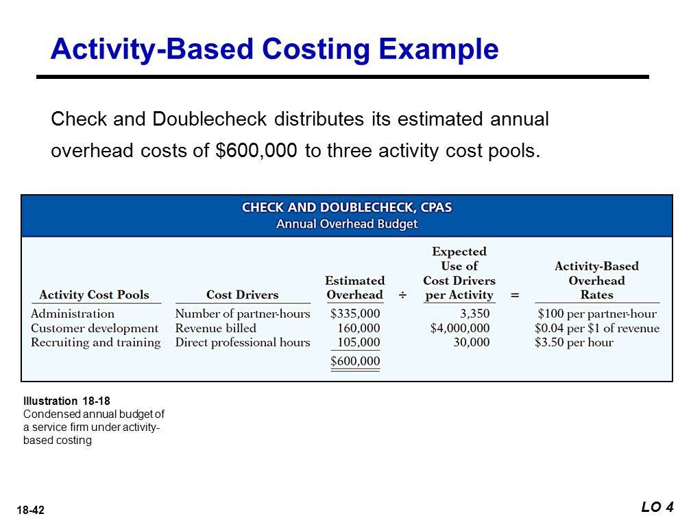Activity-Based Costing 18 Learning Objectives Discuss the ...