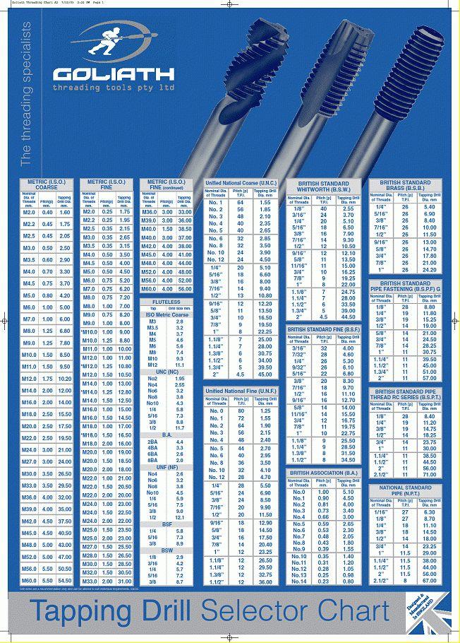 Goliath List-Tap,Die&Drill-Chart.jpg | Tools | Pinterest ...