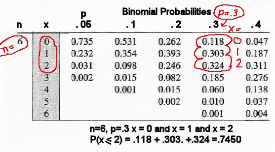 Binomial Distribution Examples