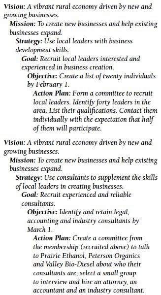 Vision and Mission Statements -- a Roadmap of Where You Want to Go ...