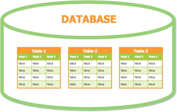Database Tutorial (Part 1) – About Databases, Creating Databases ...