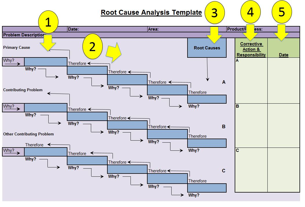Root Cause Analysis Template — Fishbone Diagrams