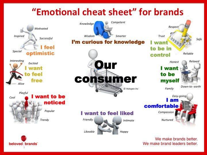 How to find your brand's E-M-O-T-I-O-N-A-L brand positioning