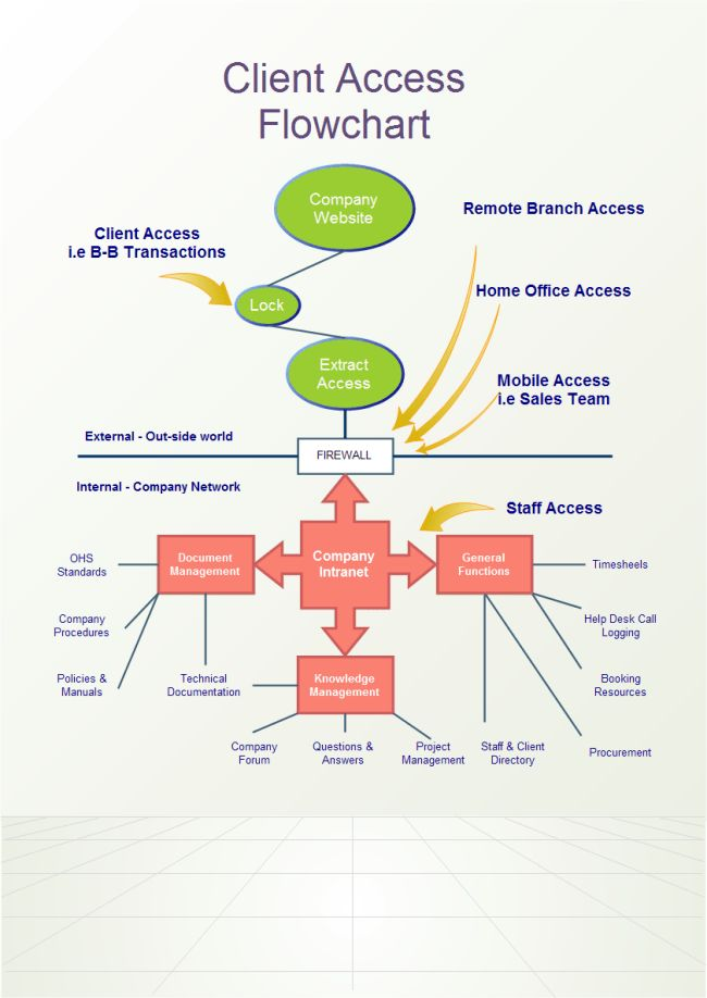 Client Access Flowchart | Free Client Access Flowchart Templates