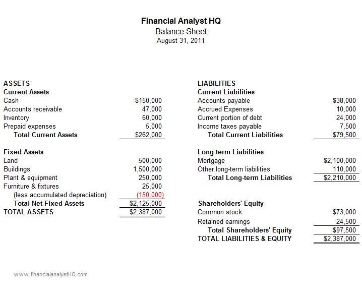 Understanding a Balance Sheet for Beginners - Example Included