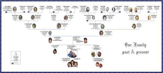 TreeFamily Tree Example. Family Tree Template With Portraits Of ...