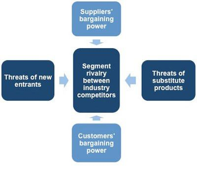 porte's model of the five forces The last of porter's five forces deals with firms competing within the industry and the extent to which they exert pressure on each other this pressure leads to limits on the profit potential of these firms.