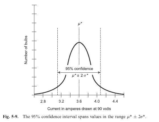 a example of 95% confidence interval problem | AP Stats Confidence ...