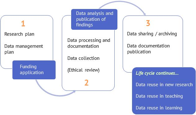 Data Management Guidelines - Why Are Research Data Managed and ...