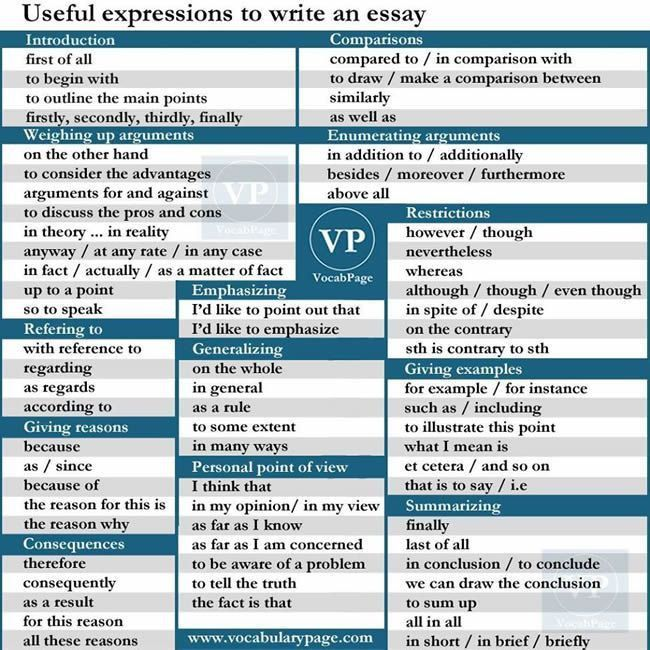 Best 25+ Essay writing examples ideas on Pinterest | Grammar for ...