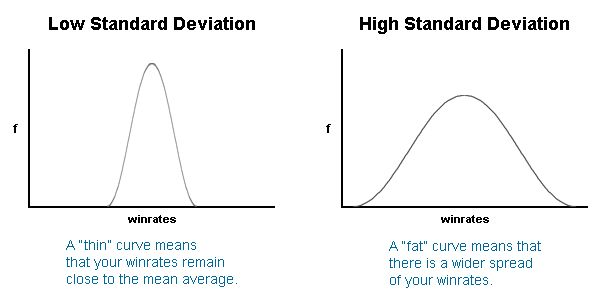 Poker Standard Deviation | The Std Dev Stat Explained