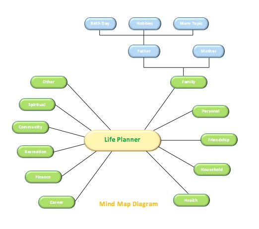 Mind Map Diagram Template | Microsoft Word Templates