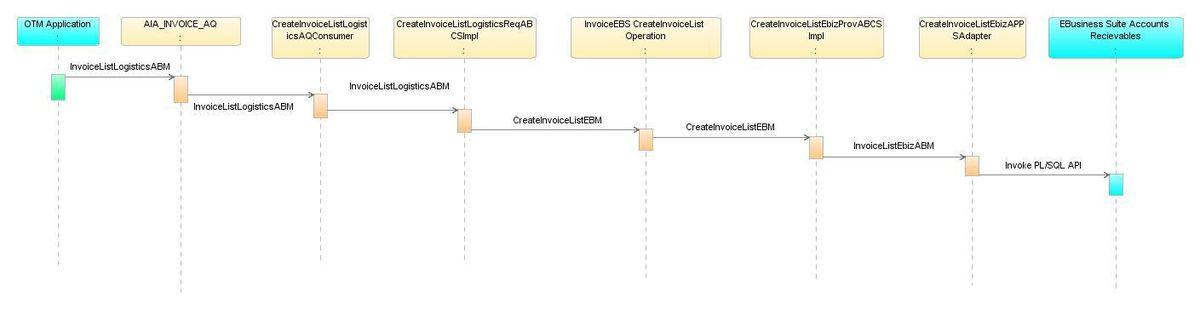 Process Integration for Receivable Bills