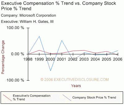 Evaluating Executive Compensation
