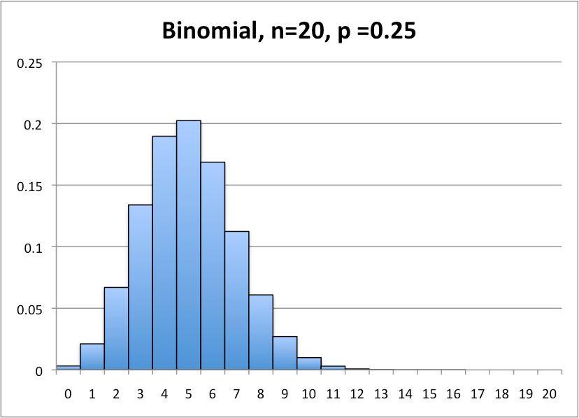 Discrete) Probability Distributions - Statistics