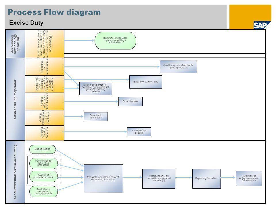Пример картинки на титульном листе Excise Duty SAP Best Practices ...