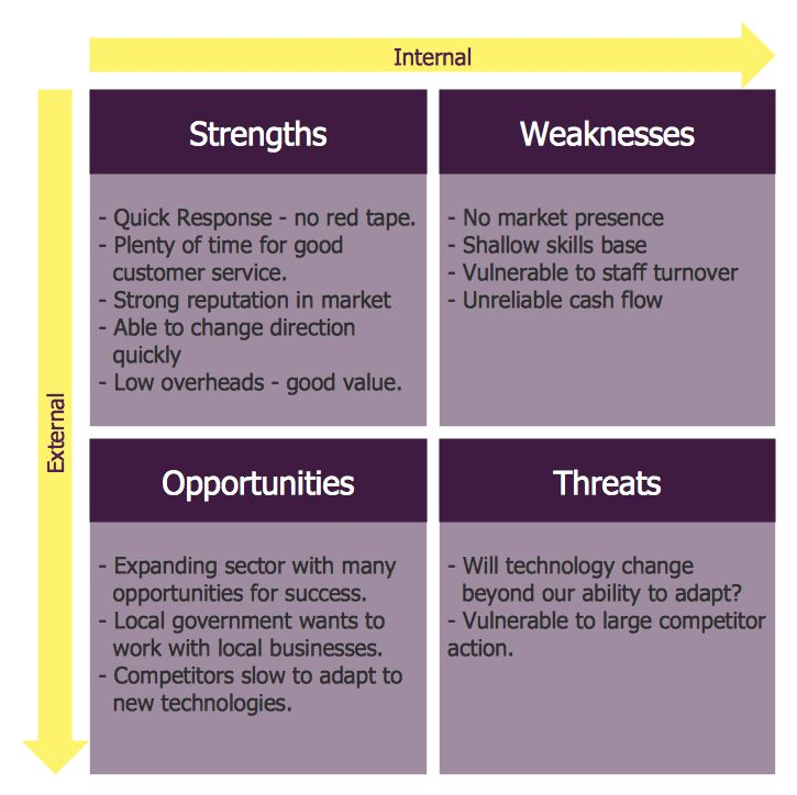 Swot Analysis | Strengths, Weaknesses, Opportunities, and Threats