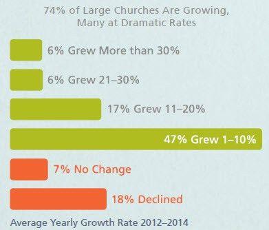 Large Church Salaries