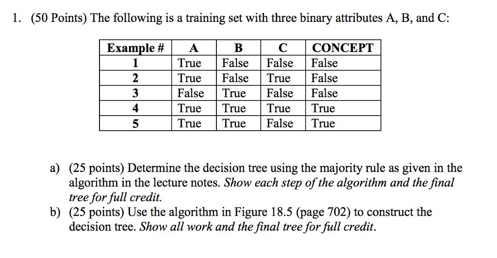 Function DECISION-TREE-LEARNING(examples, Attribut... | Chegg.com