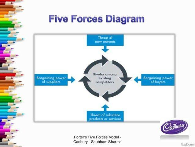 Cadbury's Porter's Five Forces Model