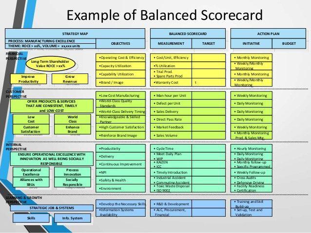 Balanced Scorecard, A Comprehensive Guide