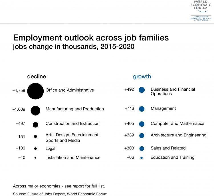 8 jobs every company will be hiring for by 2020 | World Economic Forum