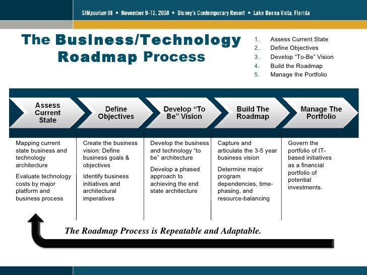 Enterprise Roadmapping