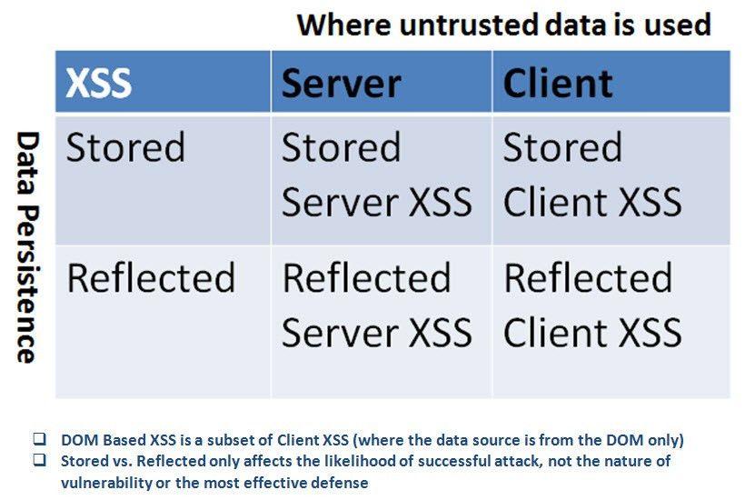 Types of Cross-Site Scripting - OWASP
