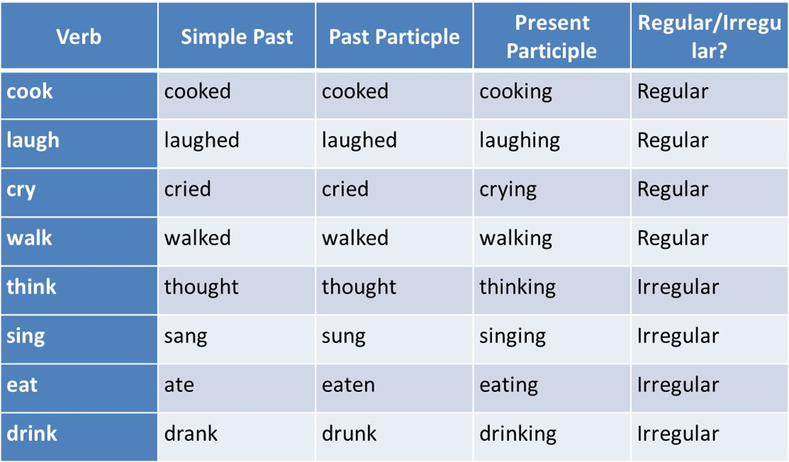 Absolute Phrase: Examples and Definition | EnglishSentences.com