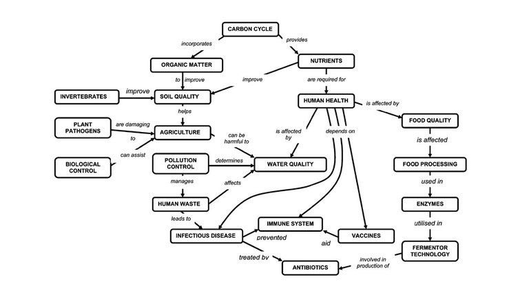 Concept mapping your course – Education