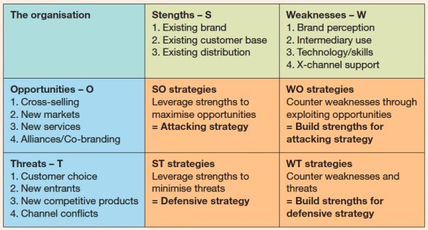 SWOT Analysis Template examples | Smart Insights