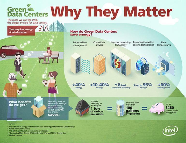 The 21st Century Data Center: An overview | ZDNet