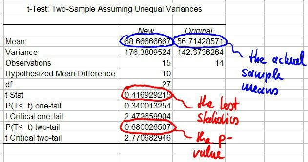 Testing for Difference of Means