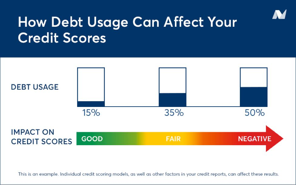 Credit card balances hurting your credit score? Here are 3 quick ...