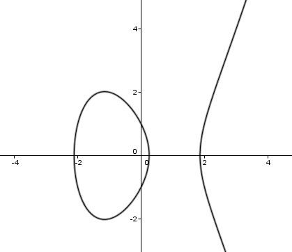 Elliptical Curves | IB Maths Resources from British International ...