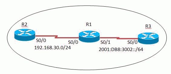 Static NAT-PT for IPv6 Configuration Example - Cisco