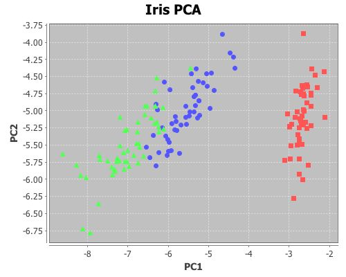 Principal components analysis | Data Sorcery with Clojure