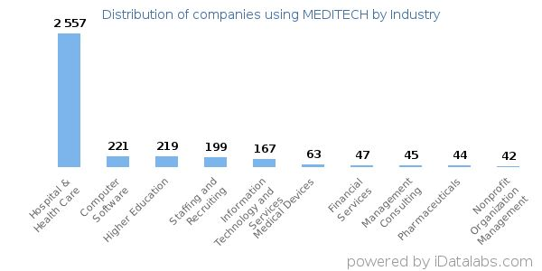 List of Companies using MEDITECH