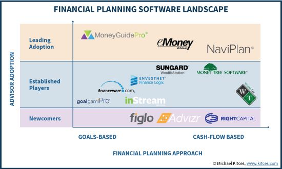 Advisor's Guide To The Best Financial Planning Software