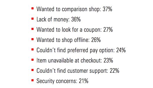 8 Mistakes That Could Be Absolutely Destroying Your Checkout Process