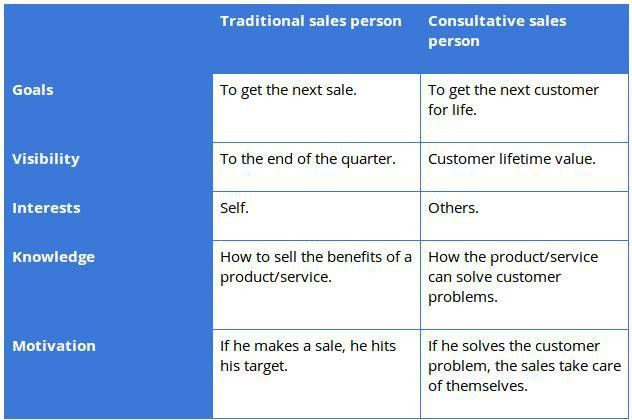 Six Stages for Better Consultative Selling | Duncan Dibble | Pulse ...