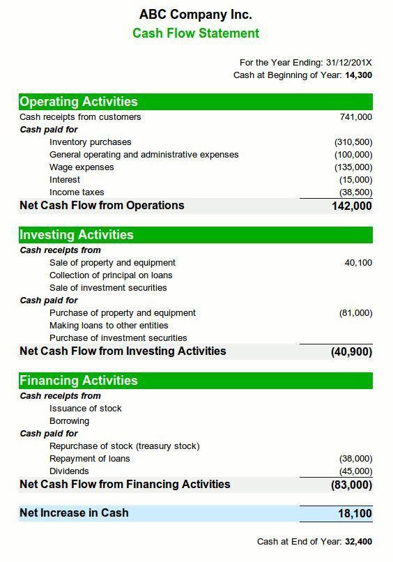 67 best Cash Flow Statement images on Pinterest | Cash flow ...