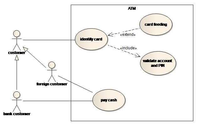 SparxSystems Europe: Use Case Diagram