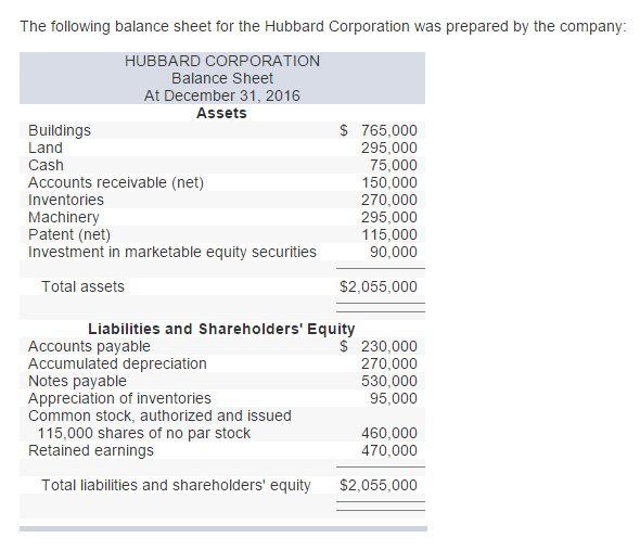 Prepare A Corrected Classified Balance Sheet. | Chegg.com
