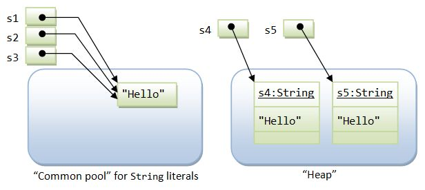String is Special - Java Programming Tutorial
