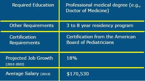 Pediatrician Job Description | Medical Job News