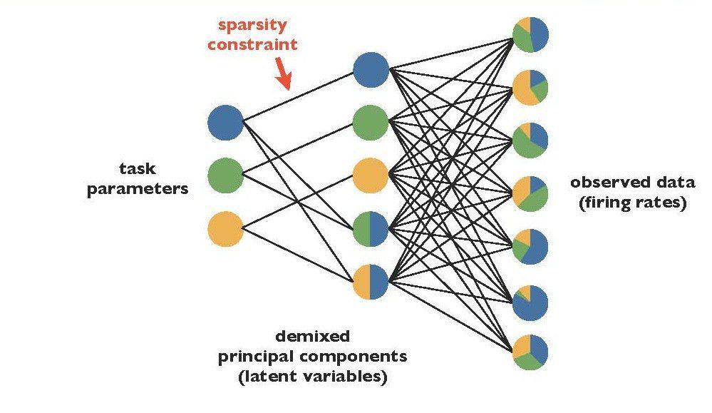 principal components analysis | Churchland lab